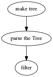 "digraph  flow {  ""make tree"" -> ""parse the Tree"" -> ""filter"";  }"