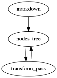 "digraph doctree_flow {    ""markdown""-> nodes_tree->transform_pass->nodes_tree; }"